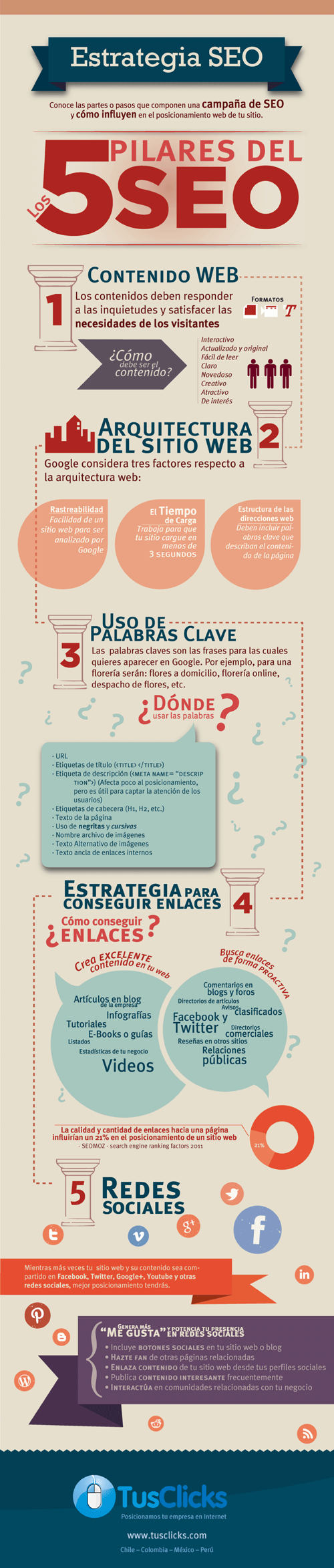 5 aspectos básicos del SEO-infografia