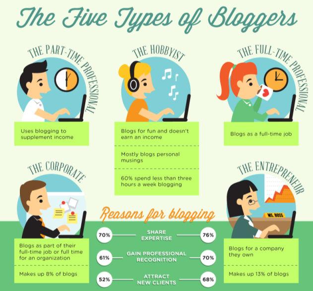 Infografía blogueros en internet
