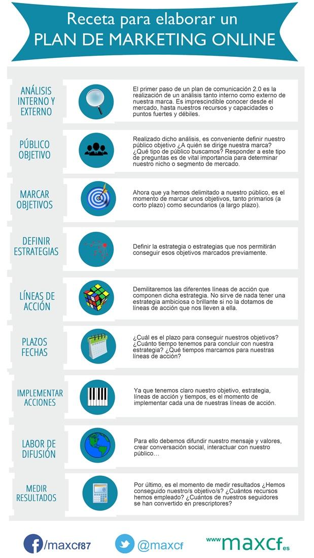 infografc3ada-plan-mkt-online